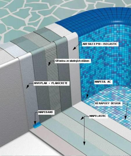 lepení mozaiky v bazénu