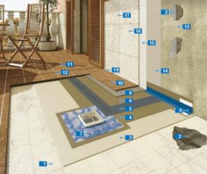 hydroizolace na terasách a plochých střechách, Mapelastic, Ultralite S2 Quick