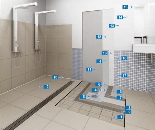 systém hydroizolace pro veřejné sprchy a šatny